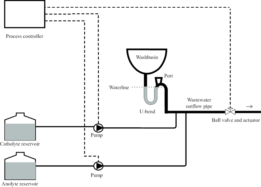 Schematic diagram of automated washbasin U-bend treatment