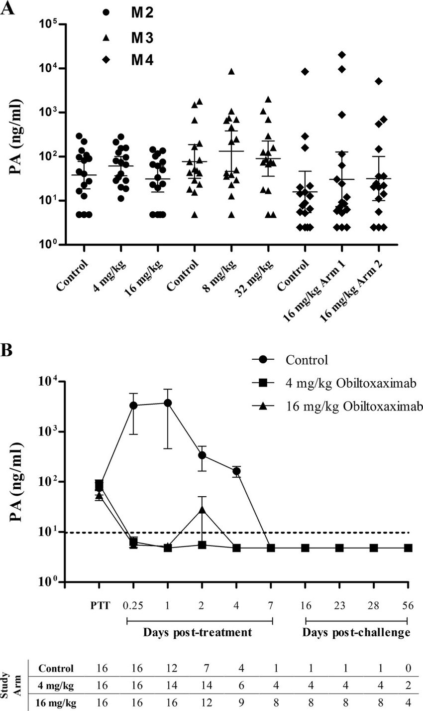 hight resolution of toxin neutralization with obiltoxaximab confers survival benefit in the treatment of inhalational anthrax nzw rabbits
