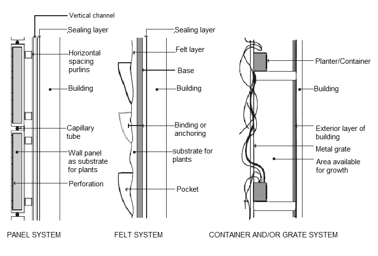 Scheme of three different systems of green walls [5