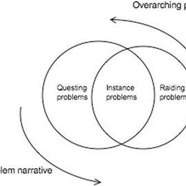 (PDF) Problem-solving for STEM learning: navigating games
