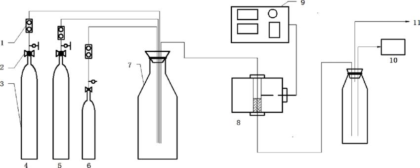 The catalyst activity tests artwork. (1 flow meter; 2