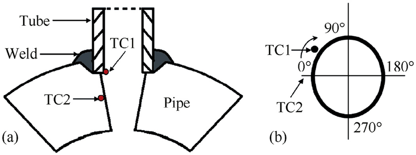 The schematic diagram of set on type joint used in the