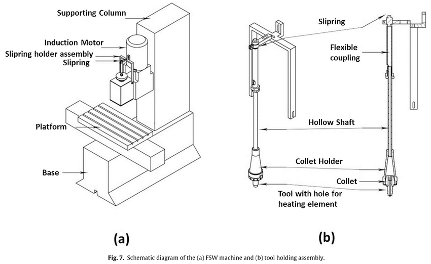Schematic diagram of the (a) FSW machine and (b) tool