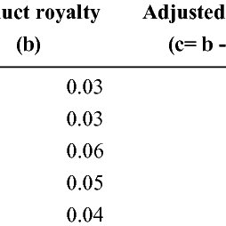 (PDF) The Valuation of Brand Architectures: An Empirical