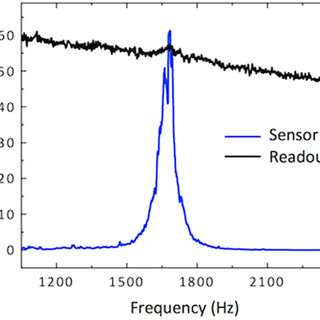 Canted sensors characterization method.: (a) Fabricated