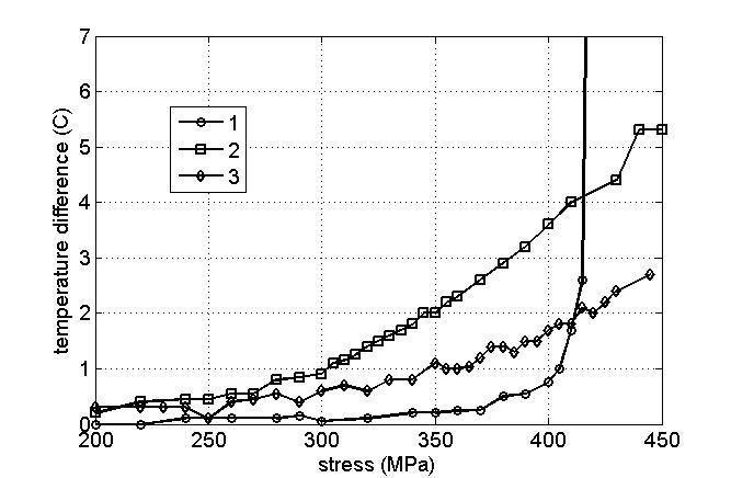 Mean temperature increment of titanium Grade 4 samples in