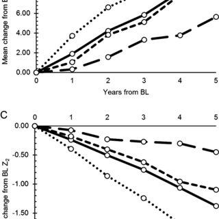 (PDF) Progression of Friedreich ataxia: quantitative