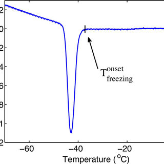 Ice fraction function of the 60% (w/w) sucrose solution