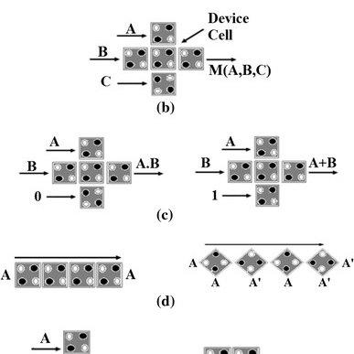 Circuit diagram of universal shift register of (a) 4 bit