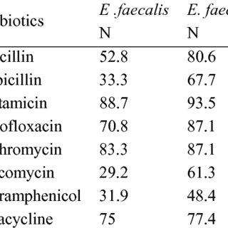 (PDF) The Correlation between Resistance to Antimicrobial