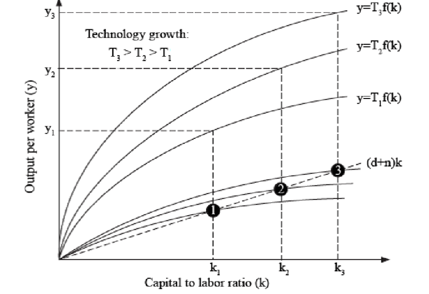 Technological changes in the growth model of Robert Solow