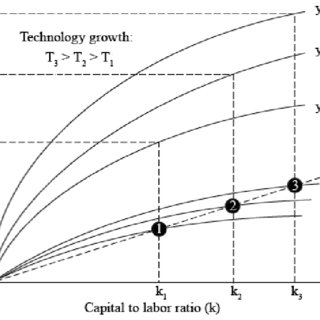 (PDF) Technological Changes in Economic Growth Theory