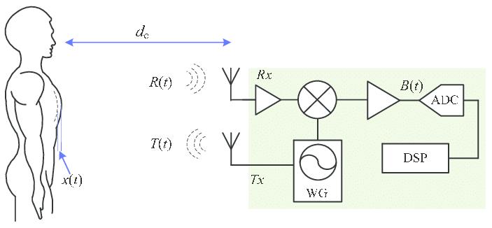 fmcw radar block diagram cessna 172 dashboard simplified of cw sensor and the mechanism noncontact vital sign