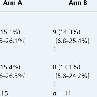 (PDF) Adding corticosteroids to the pudendal nerve block
