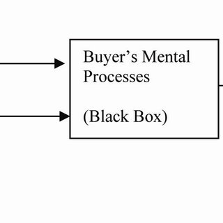 (PDF) An Extended Model of Behavioural Process in Consumer