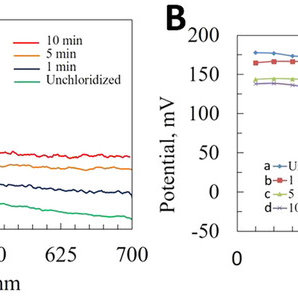 Selectivity and stability test of sensor (0.65 V vs Ag