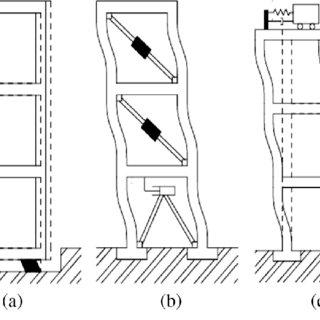 (PDF) Seismic energy dissipation study of linear fluid