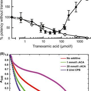 (PDF) Bleeding related to disturbed fibrinolysis