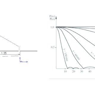 (PDF) Interlayer Bond Evaluation in the Flexible Pavement