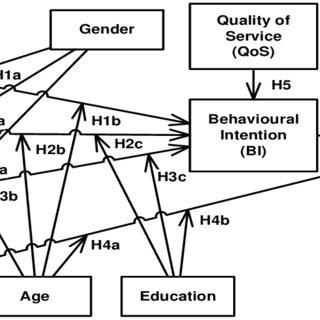 The proposed research model (Hamidfar, Limayem & Zegordi