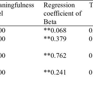 Descriptive data and t-test results regarding intelligence