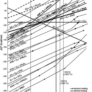 Schematic of the Ellingham diagram for investigated oxides