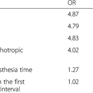 (PDF) Postoperative respiratory failure necessitating