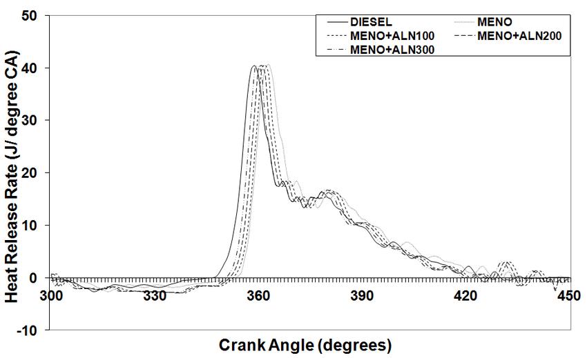 Variation of ignition delay period   Download Scientific ...