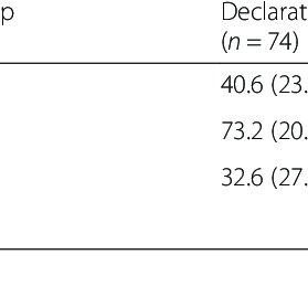 (PDF) Do declarative titles affect readers' perceptions of