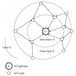 (PDF) Multipath Load Balancing Routing for Internet of Things