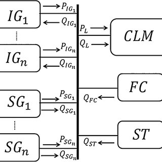 (PDF) Cost based reactive power participation for voltage
