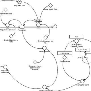 (PDF) Spatial Dynamics Model for Sustainability Landscape