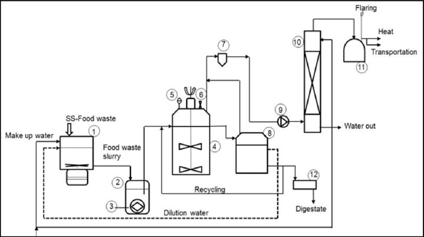 Schematic diagram of pilot scale anaerobic digestion plant