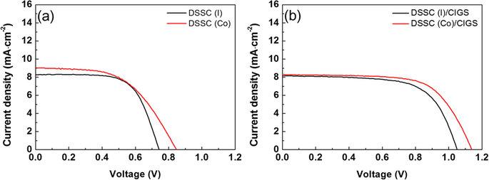 I–V graphs of single DSSC or DSSC/CIGS tandem solar cells