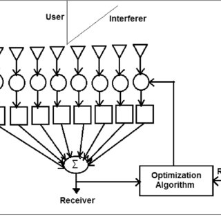 (PDF) Effect of Signal to Interference Ratio on Adaptive