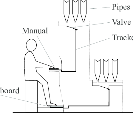 Schematic diagram of a typical pipe organ structure