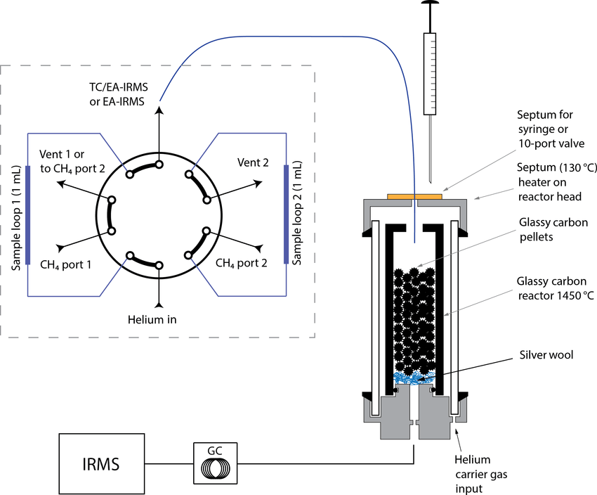 Configuration of manual the two-position 10-port valve