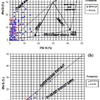 Dia porosity cross plots: (a) neutron/density cross plot