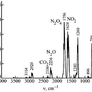 IR spectrum of the gas-phase formed in the course of the U
