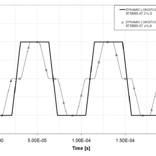 Parameters of Johnson-Cook strength model for selected