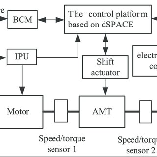 Architecture of the test bed for pure electric vehicles