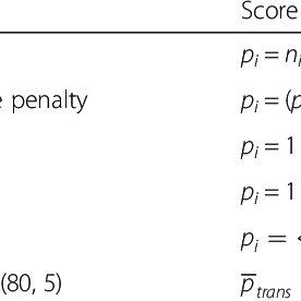 (PDF) Validation of undergraduate medical student script