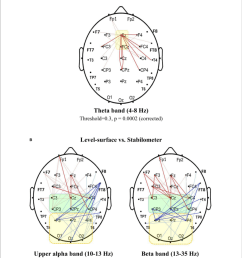 spectral connectivity analysis for contrasting wiring diagrams between the concurrent force matching and postural tasks [ 850 x 984 Pixel ]