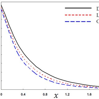 Variation of the absolute values of the radial stress σrr