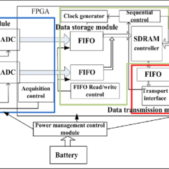 Analog Data Acquisition System Block Diagram Garmin Usb Power Cable Wiring Of The Download Scientific