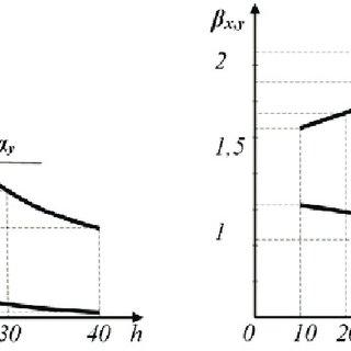 (PDF) Girders of Hydraulic Gates Optimal Design