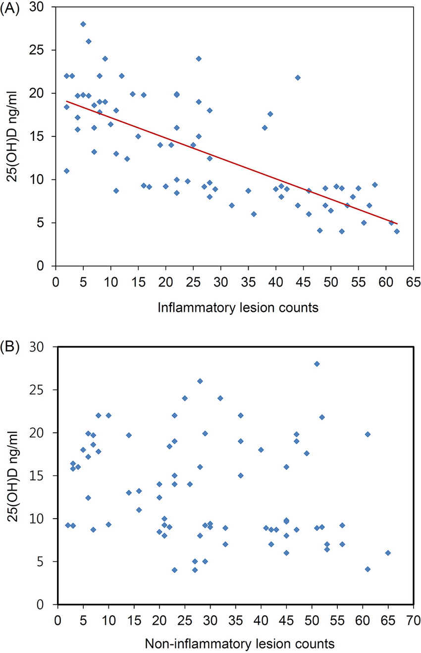 hight resolution of correlation between vitamin d levels and inflammatory acne