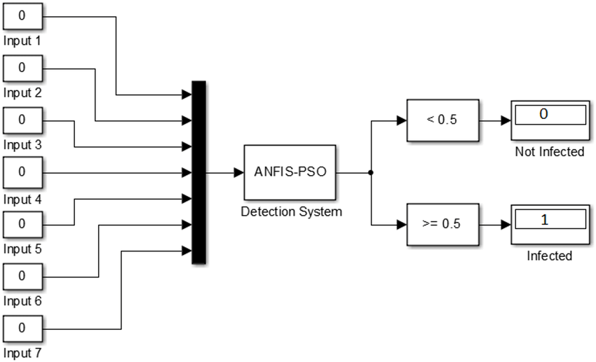 SIMULINK block diagram for ANFIS-PSO detection of android