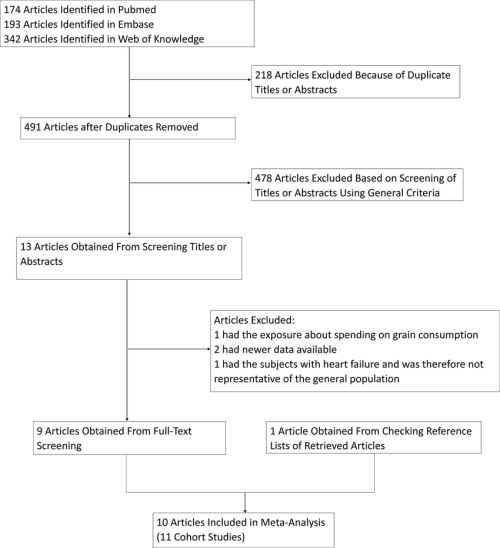 small resolution of process used to select prospective cohort studies for a meta analysis download scientific diagram