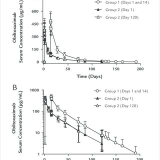 Mean (SD) plasma obiltoxaximab concentration-time profile